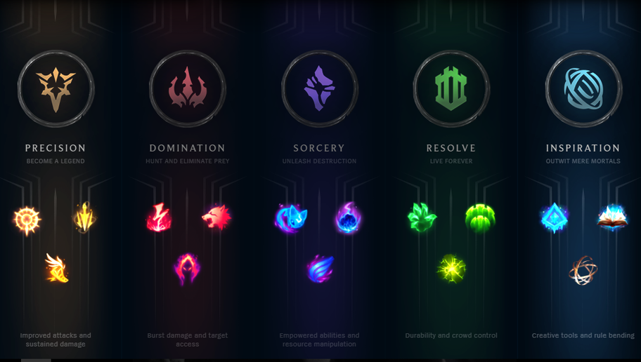 New Rune System League