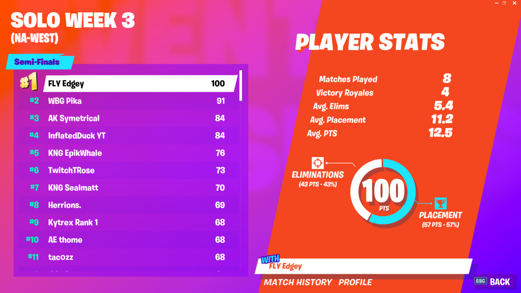 Fortnite World Cup Open Qualifiers Solo Week 3 Scores And Standings Dot Esports