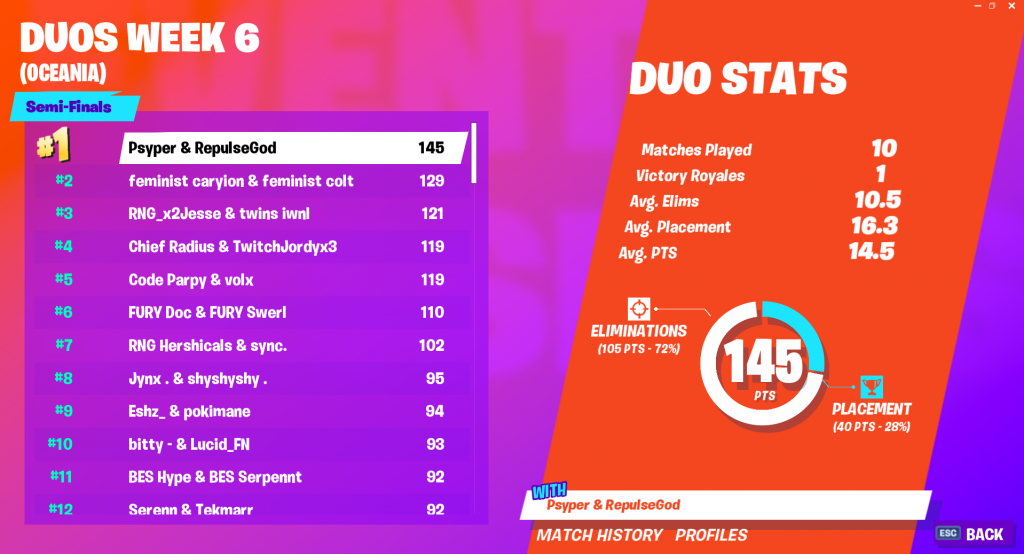 Fortnite World Cup Open Qualifiers Duos Week 6 Scores And Standings Dot Esports