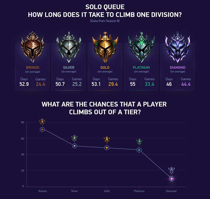 Over Half Of The League Players In Bronze Or Silver Climbed Out Of Those Tiers In 2018 Dot Esports