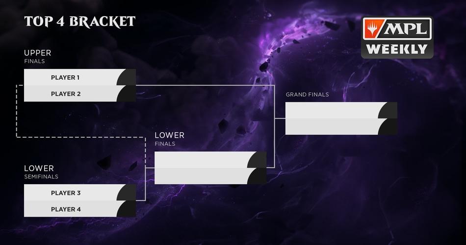 MPL Throne of Eldraine season playoff bracket