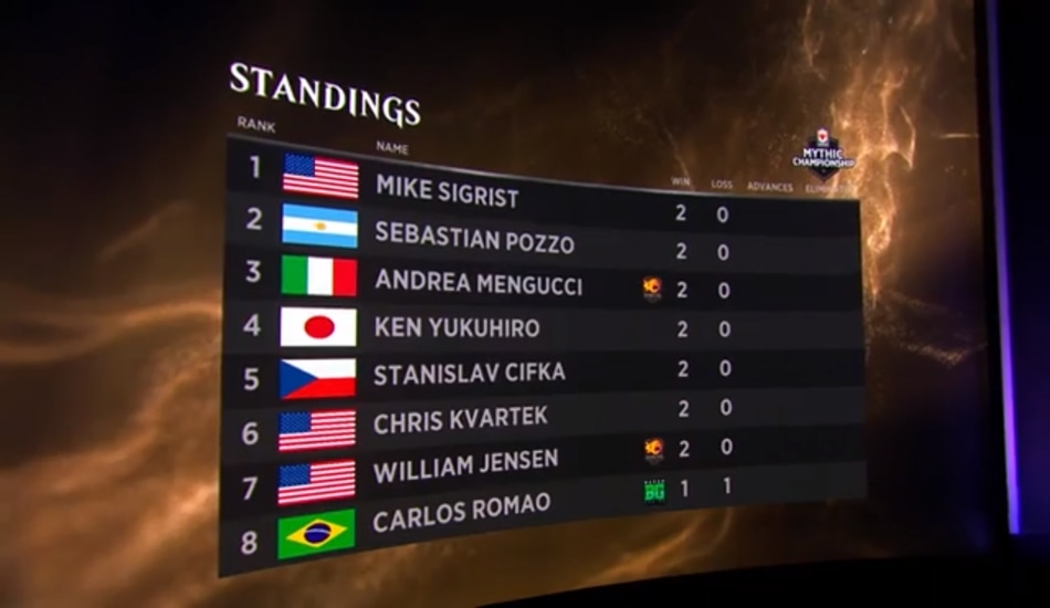 MCV Standings after two rounds
