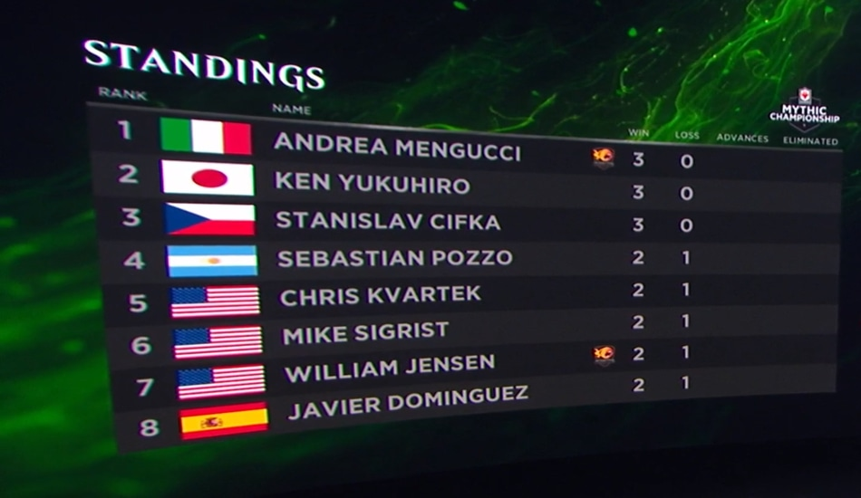 Heading into round four, three players remain undefeated (Mengucci, Yukuhirio, and Cifka). Here are the leaders at MCV so far.