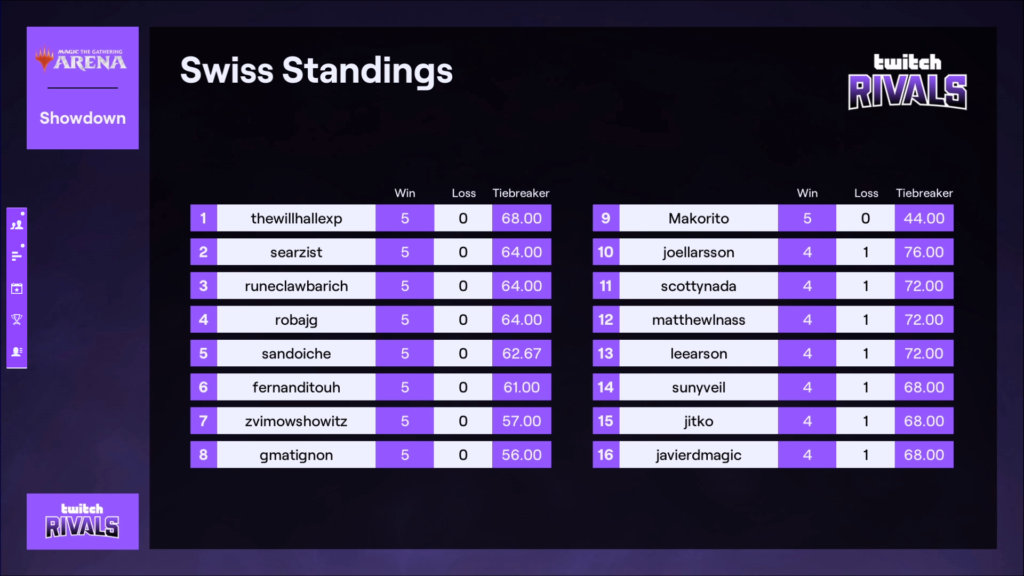MTGA Twitch Rivals standings