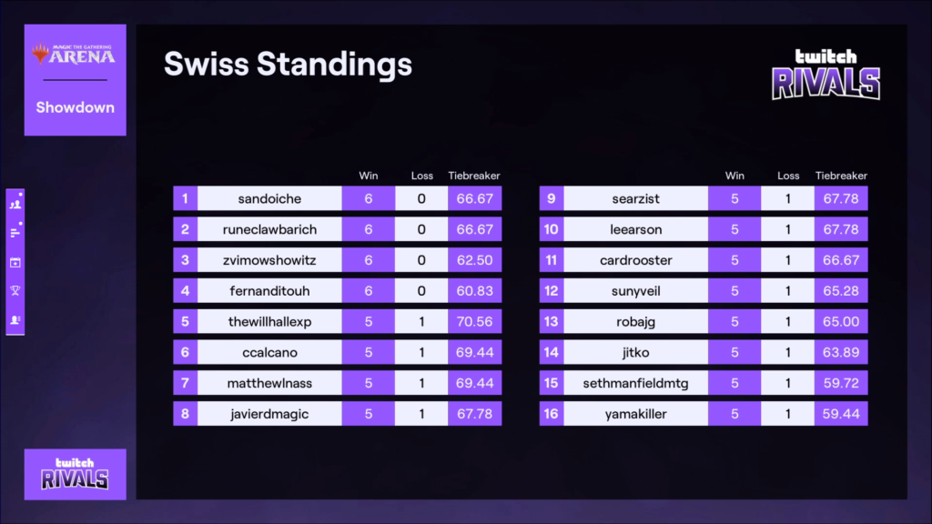 Twitch Rivals MTG Arena final standings day one