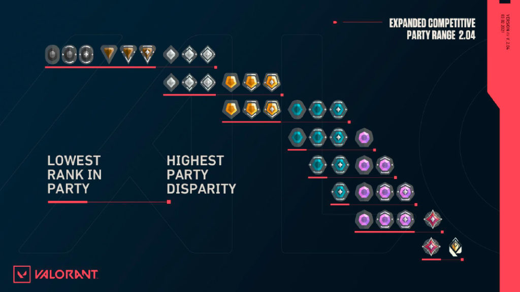 VALORANT Patch 2.04 expands rank queue range and increases Radiant  challenge | Dot Esports