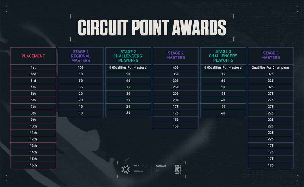 vct points