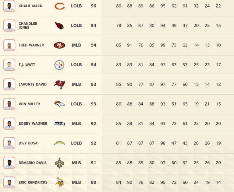 Madden 22: Top 10 best defensive line players list
