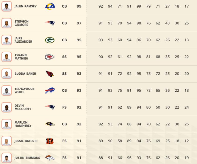 Madden 22: Top 10 best defensive backs